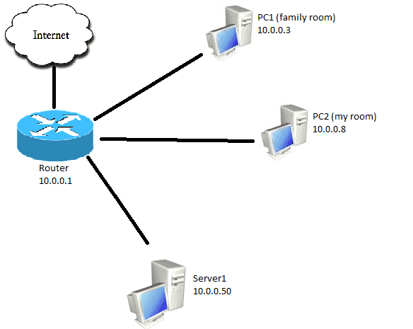 Network Congestion, QoS and Packet Loss